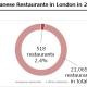 How many Japanese restaurants in london
