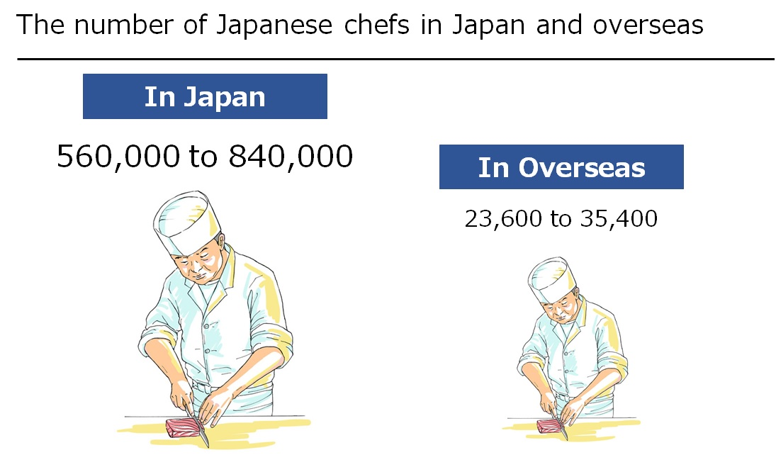 The number of Japanese chefs in Japan and overseas