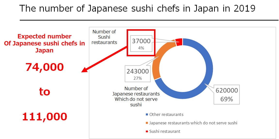 The number of Japanese sushi chefs in Japan