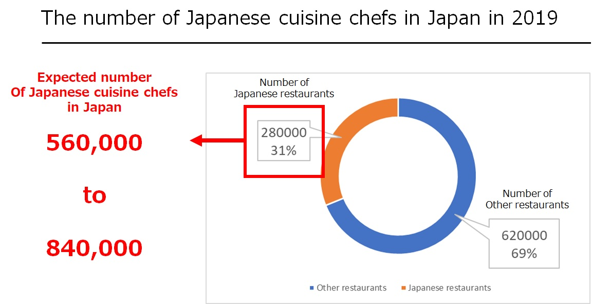 The number of Japanese chefs in Japan