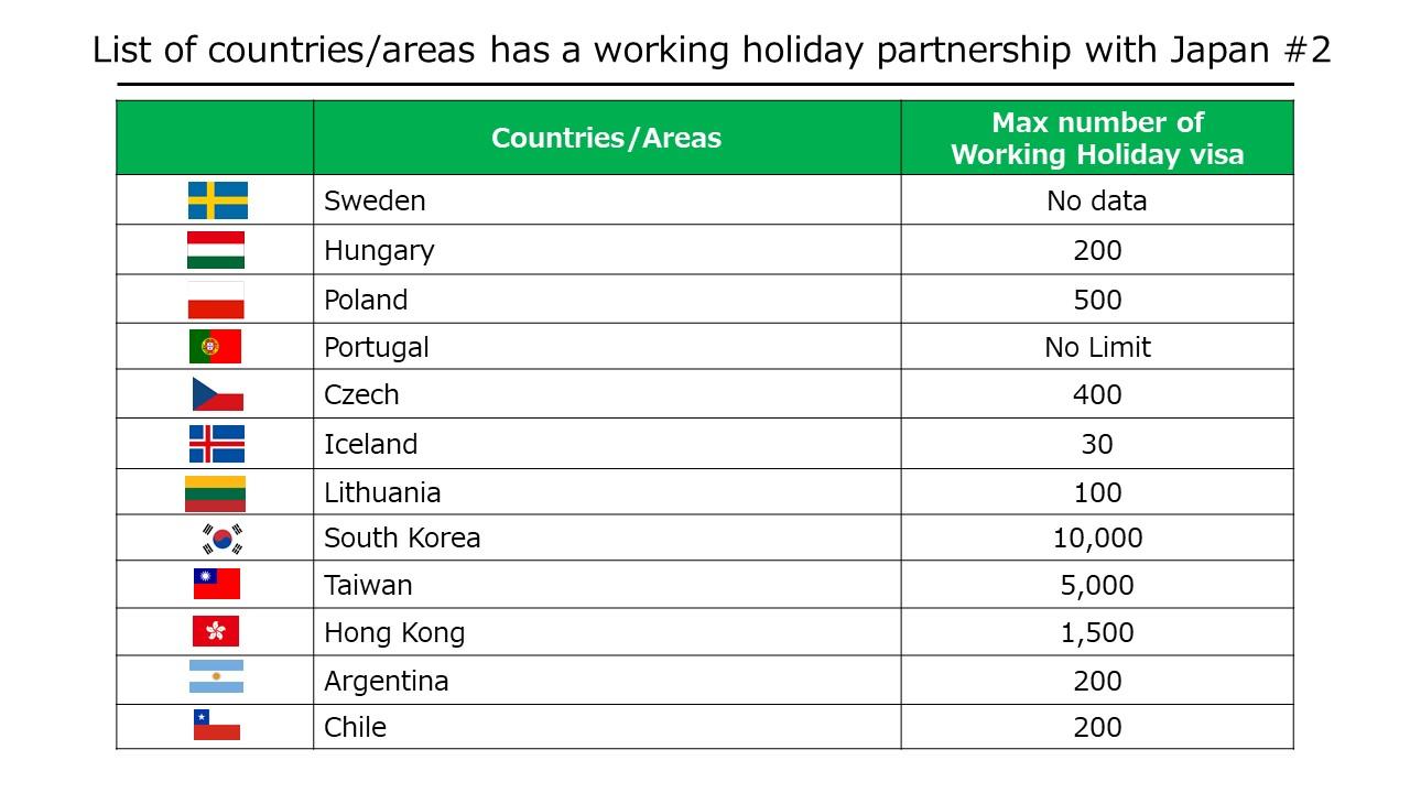 Working Holiday Visa #2