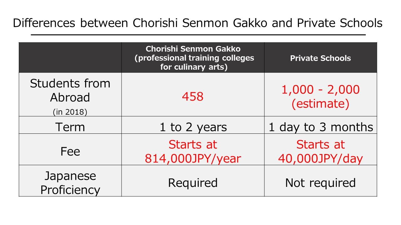 Chorishi Senmon Gakko and private school