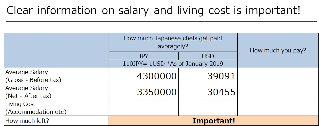How much Japanese chef get paid?