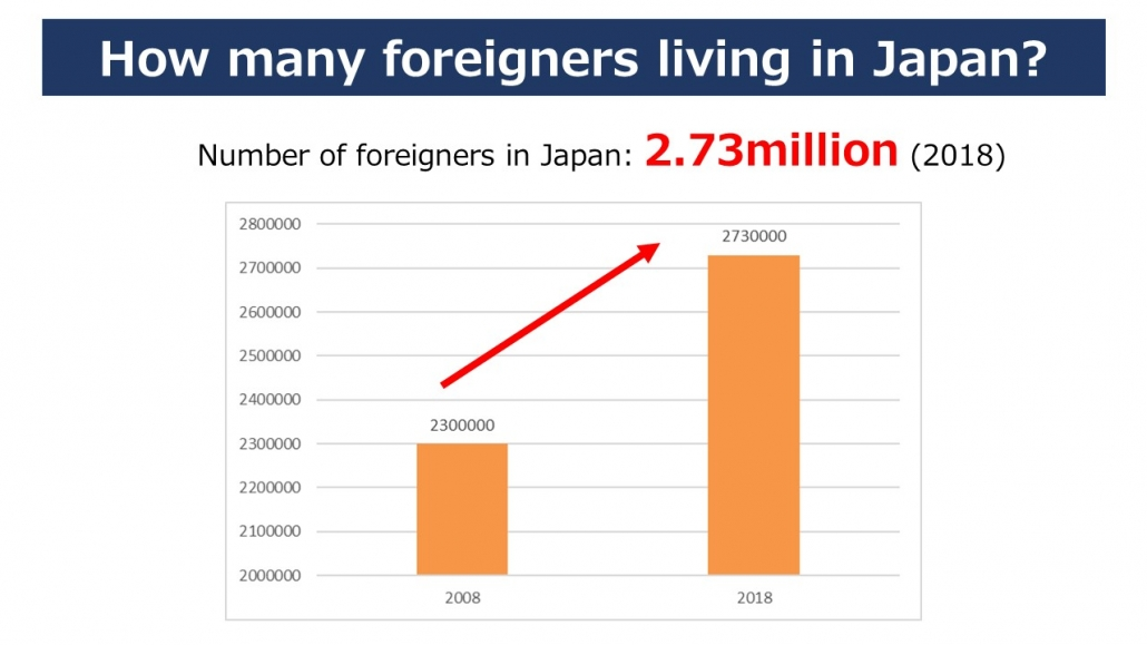 How many foreigners are living in Japan?