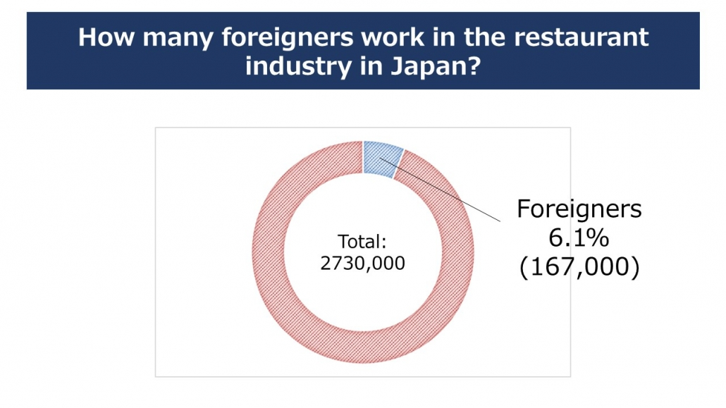 How many foreigners work in Japan?