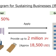 Subsidy Program for Sustaining Businesses in Japan