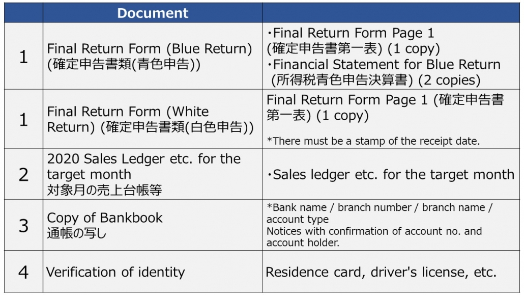 Required Documents for individual business owners for Jizokuka-Kyufukin