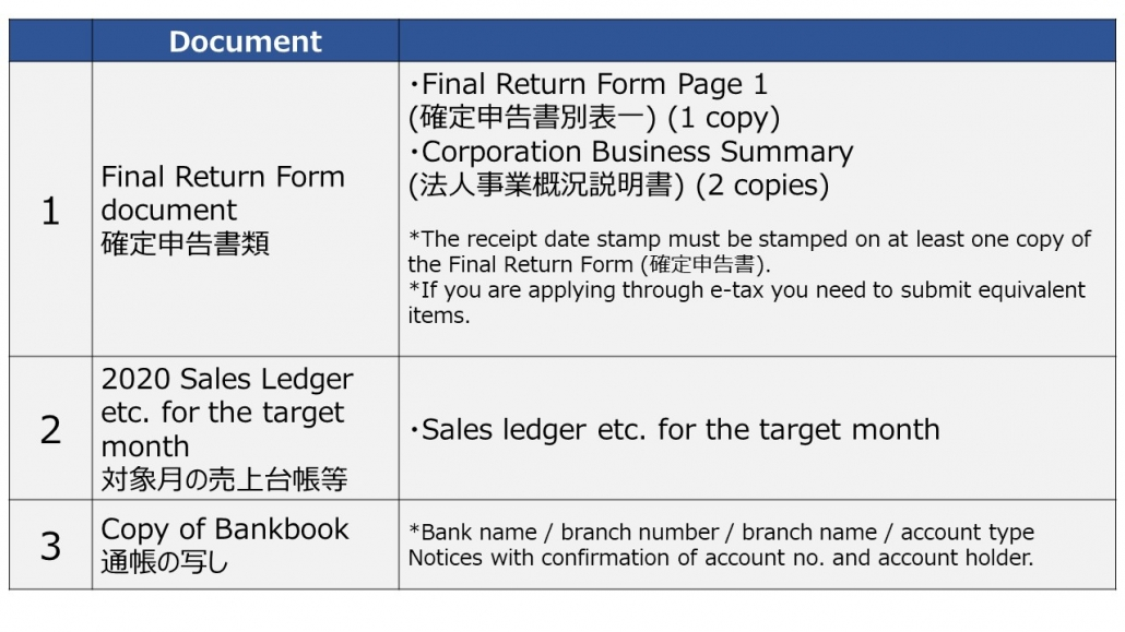 Required Documents for small-middle sized companies for Jizokuka-Kyufukin