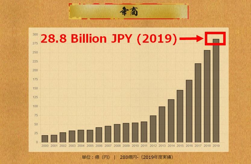 Revenue of Ichiran in 2019