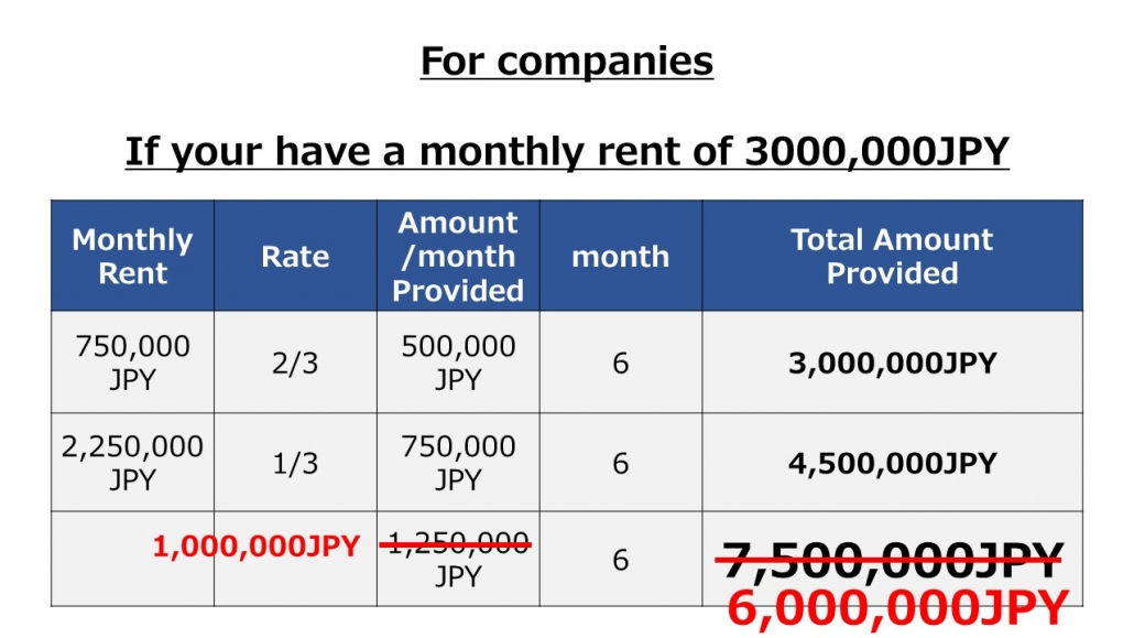For companies monthly rent is 3,000,000JPY