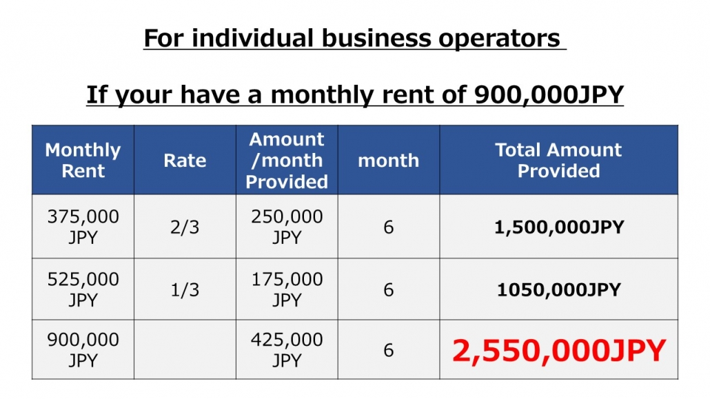 For individual operators montly rent 900,000JPY